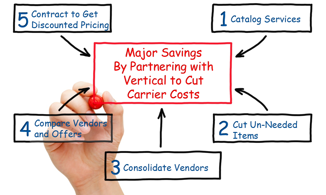 Carrier Cost Flow Chart